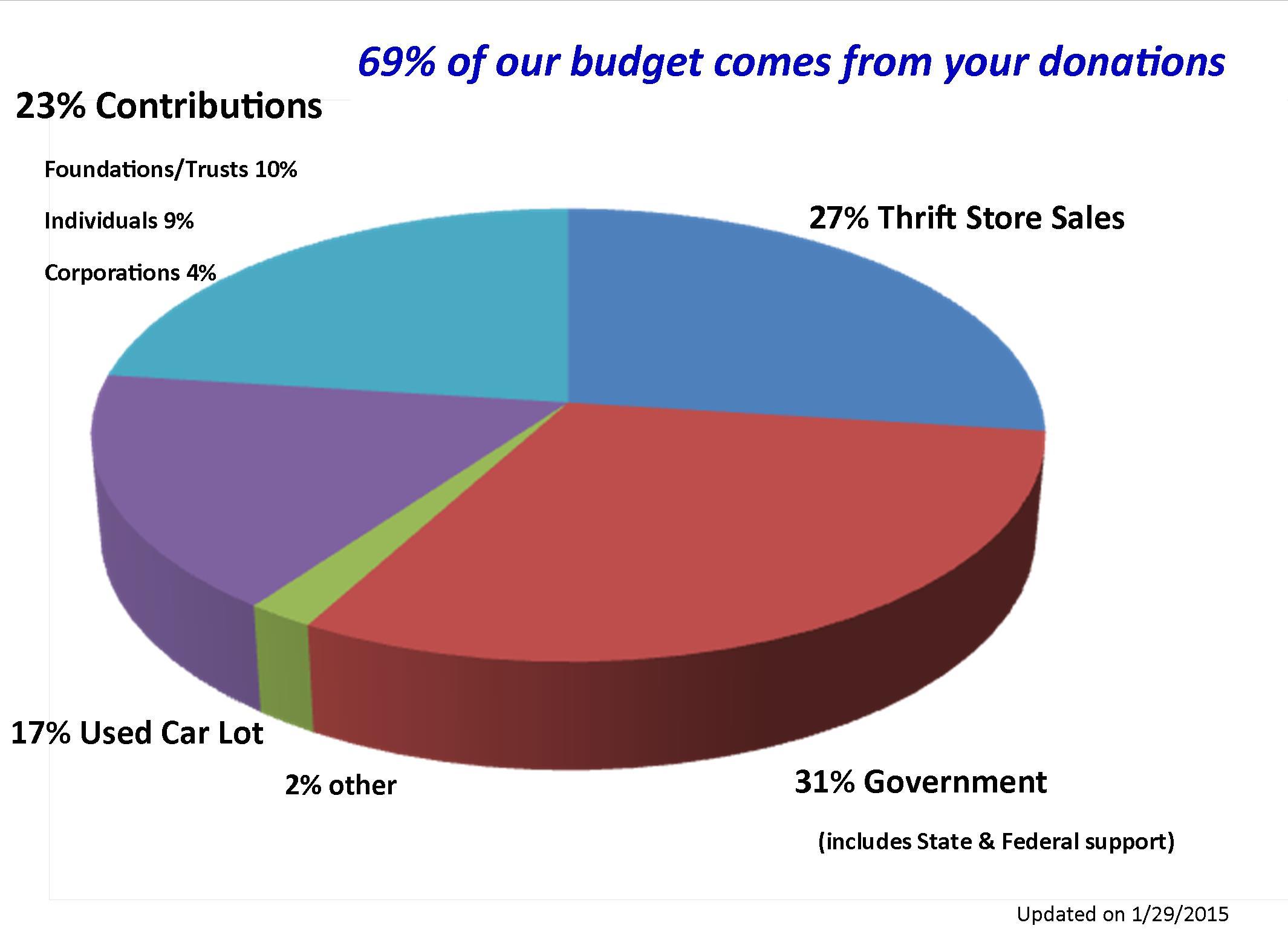 1-29-2015 Funding Chart