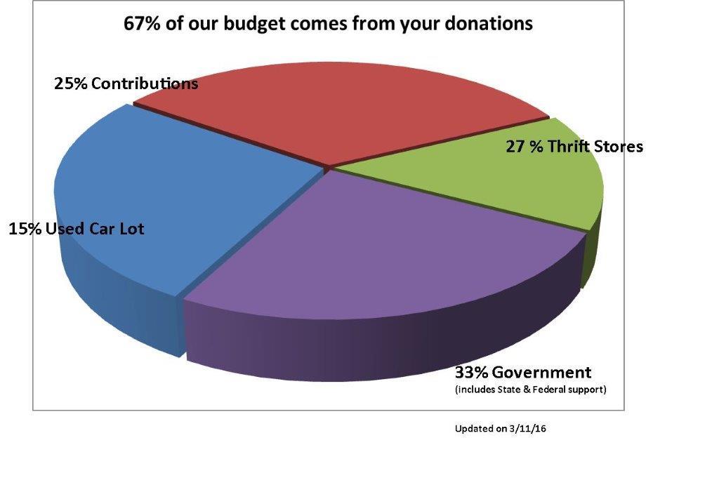2015 Funding Chart